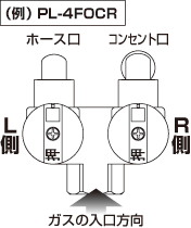 ホース口R側・L側の表記について